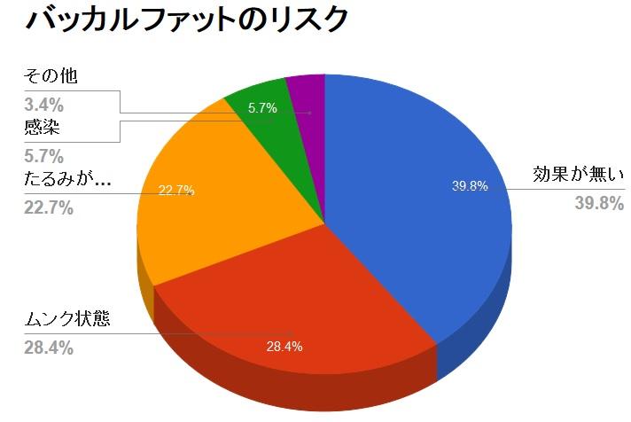 バッカルファット除去のリスクと%